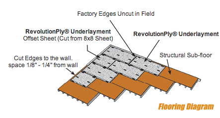 RevolutionPly Flooring Diagram Image