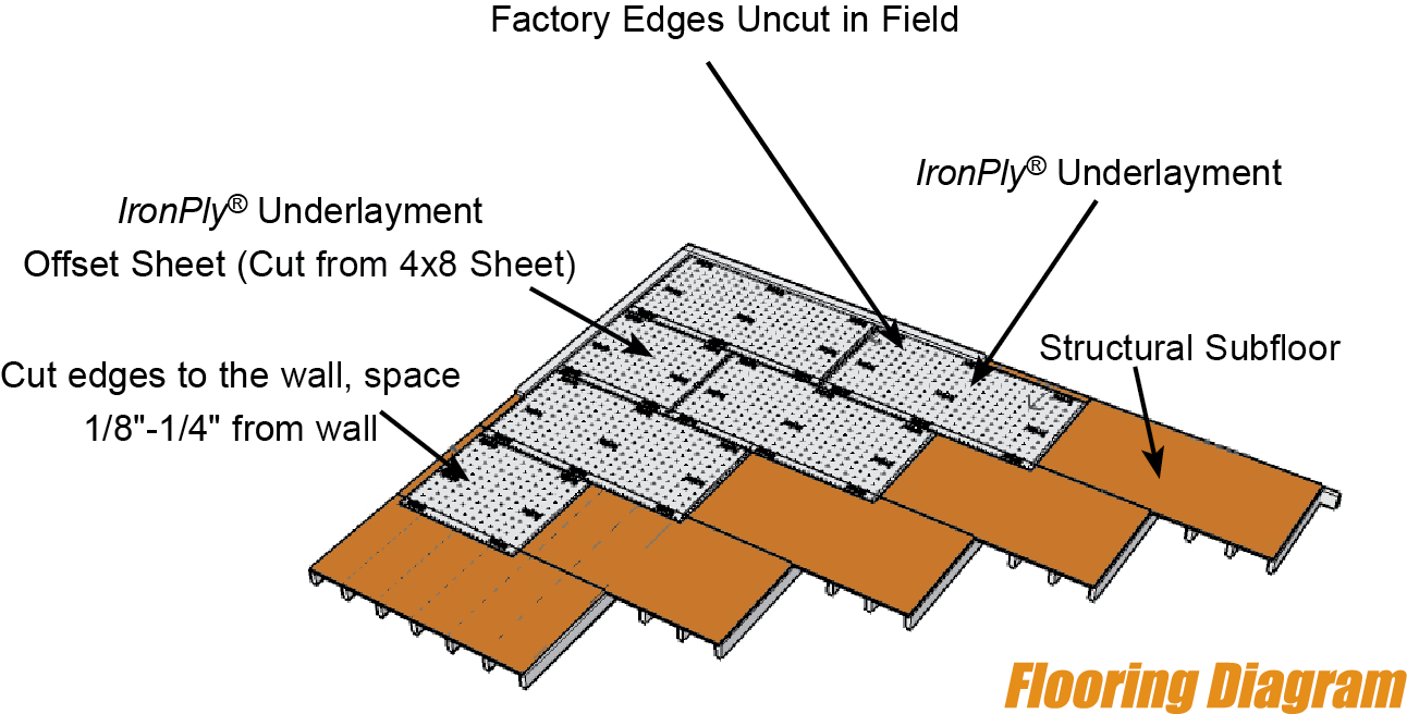IronPly® Flooring Diagram