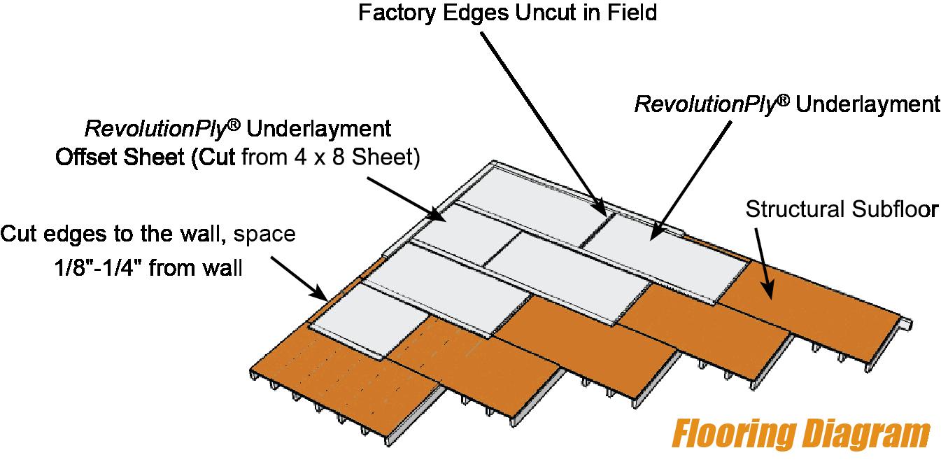 Revolutionply Plywood Underlayment Installation Instructions