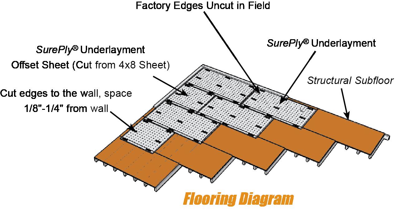 Sureply Plywood Underlayment Installation Instructions